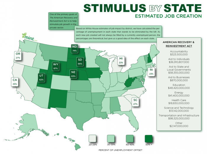 Stimulus-job-creation